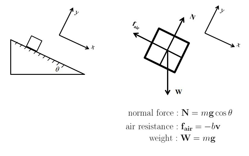 sunburnt sky  air resistance problems in physics c