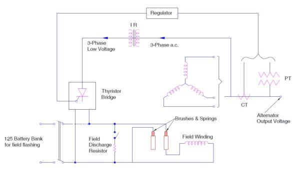 Static Excitation System static excitation system working principle etrical generator exciter diagram at n-0.co