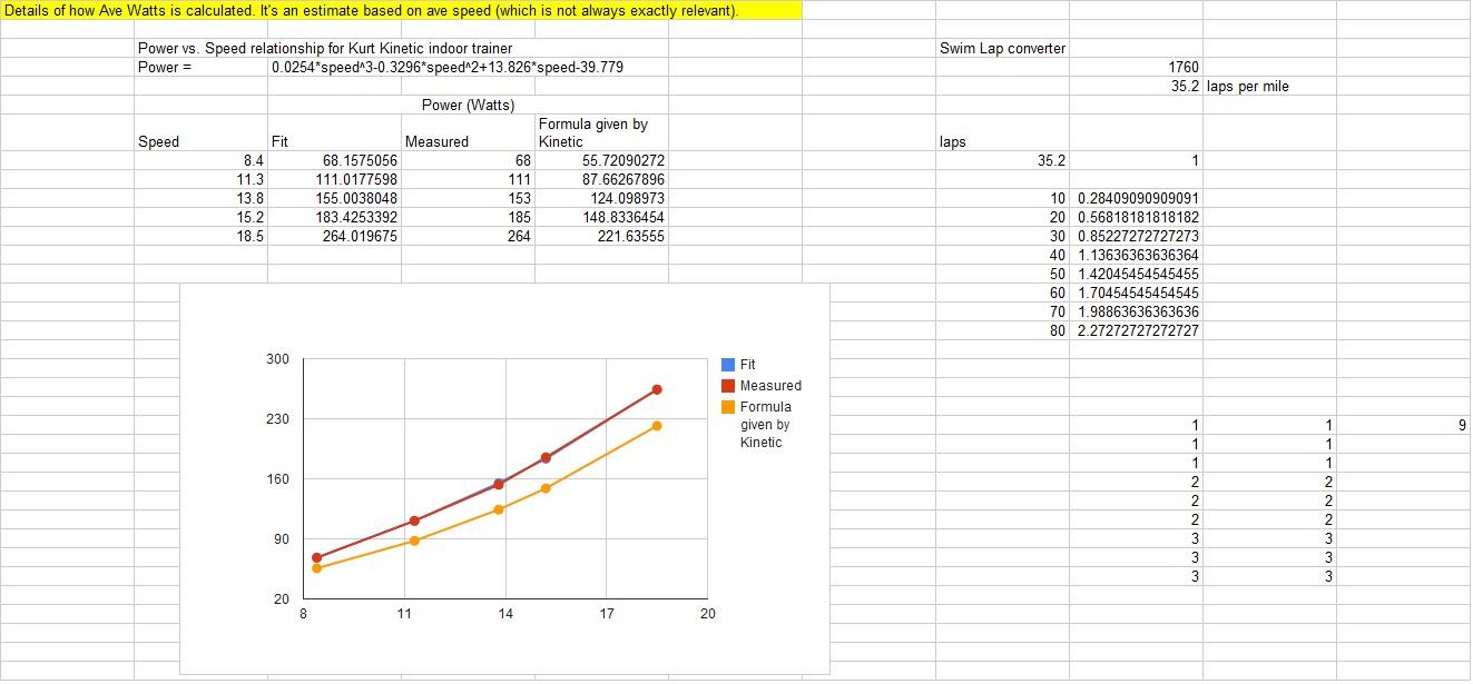 2012 Triathlon Log ~ Template Sample