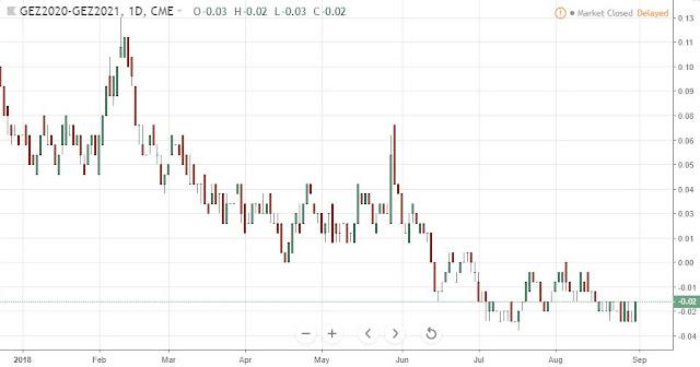 Eurodollar Spread Dec20-Dec21, Daily, Source: TradingView