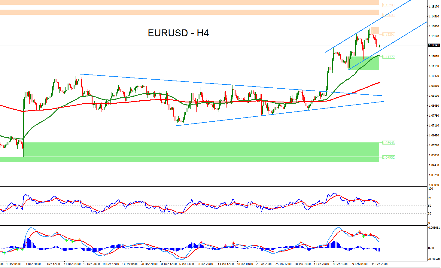 ... Technical Analysis of EURUSD for May 11, 2015 | Forex Signals Market