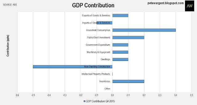 GDP contribution