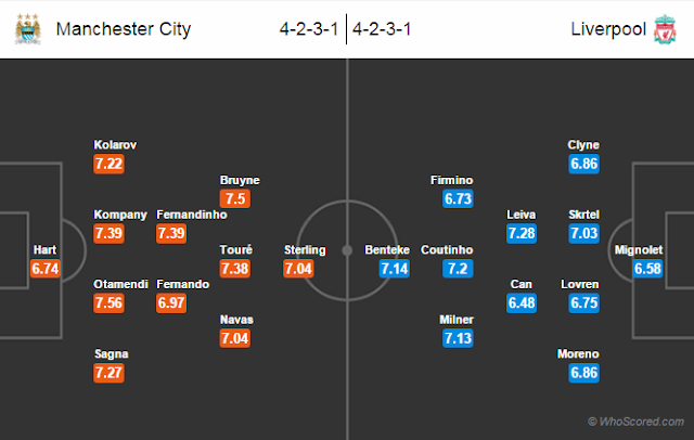 Possible Lineups, Team News, Stats – Manchester City vs Liverpool