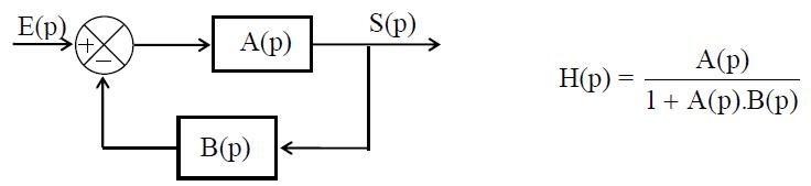 Fonction de transfert d'un système asservi