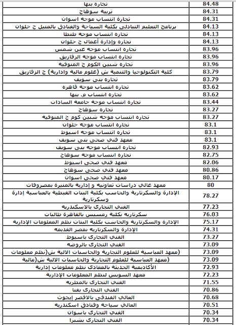 الكليات والمعاهد المتاحه لطلاب الدبلومات الفنيه (تجارى) نظام الـ 3 سنوات 2016 وبيان بالحد الأدني