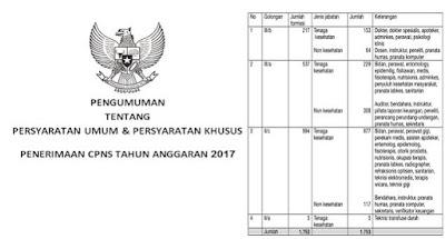 Pendaftaran CPNS 2017 Gelombang II Resmi Telah Dibuka Senin 11 September
