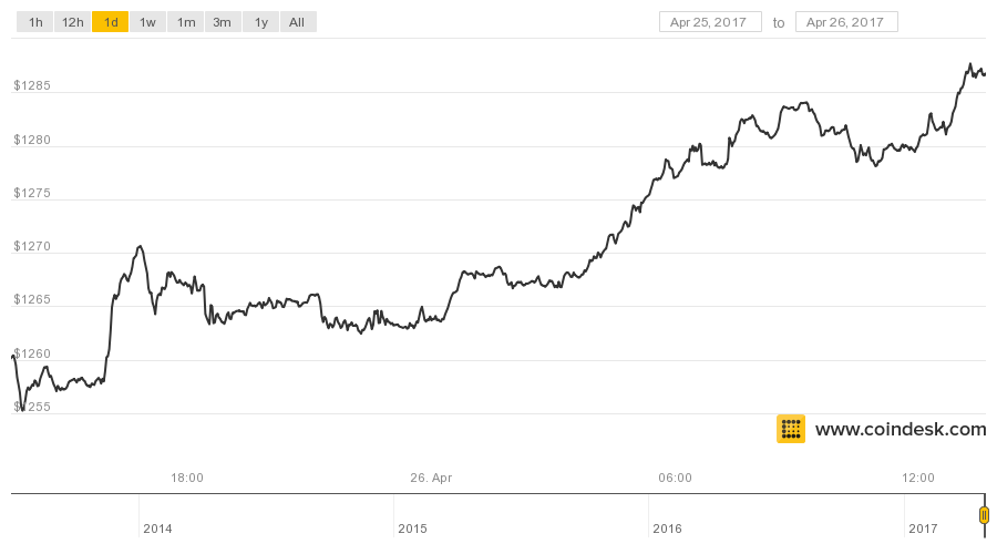 CoinDesk Bitcoin price
