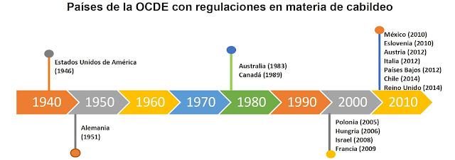 Ricardo Monreal va por la regulación de los cabilderos