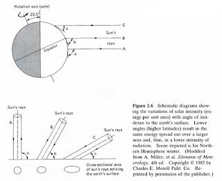 Karakter Umum Air Laut : Mengenal Termoklin, Haloklin, dan Piknoklin pada Temperatur, Salinitas dan Densitas Air Laut