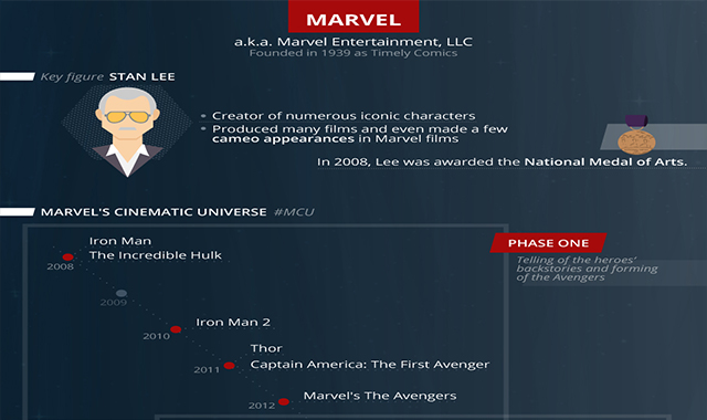 All About Marvel