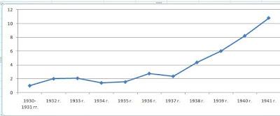 Динамика роста военного заказа в СССР до 1941 года включительно