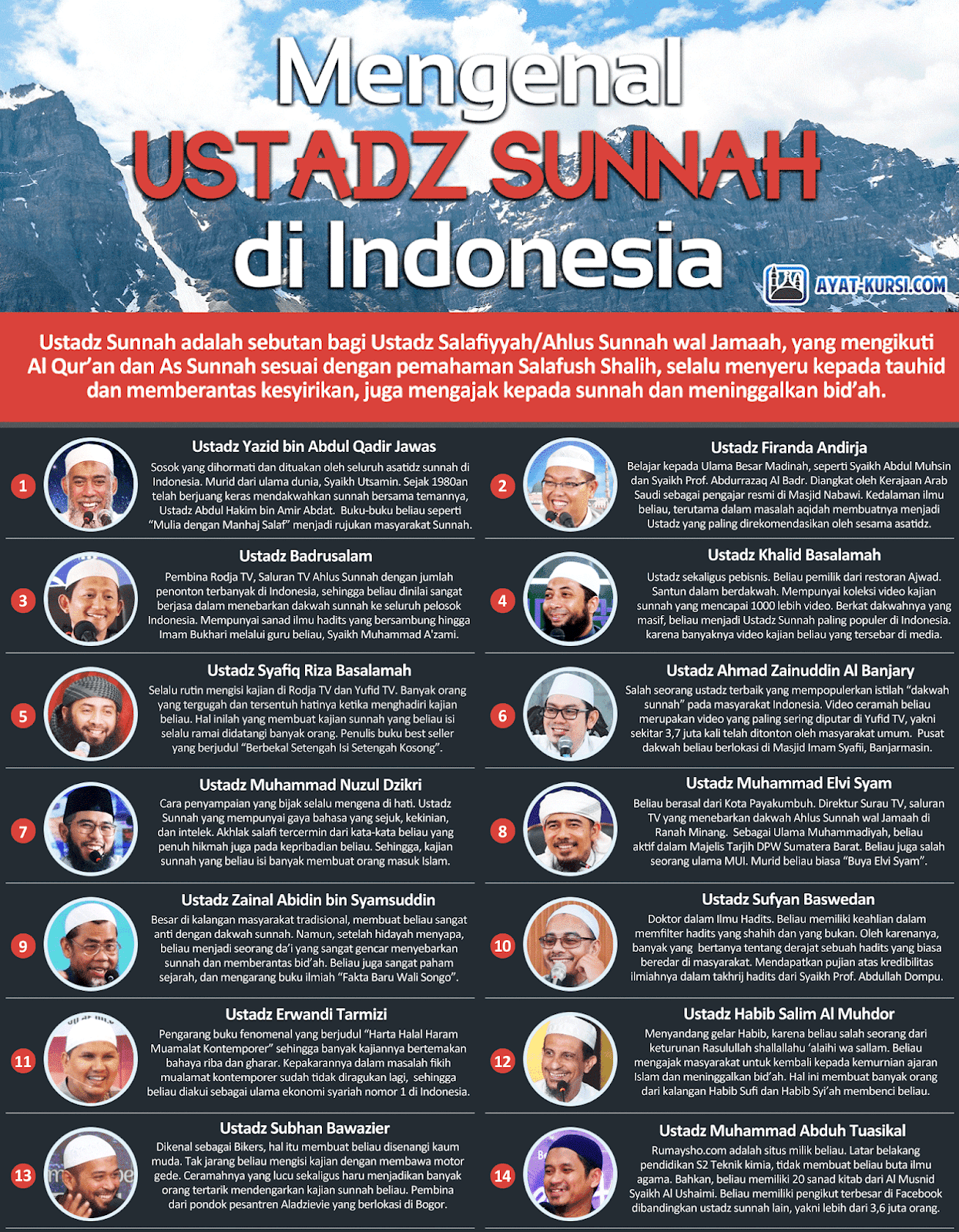 Muhammad Nuzul Dzikri Wikipedia : muhammad, nuzul, dzikri, wikipedia, Ustadz, Sunnah, Terbaik, Indonesia