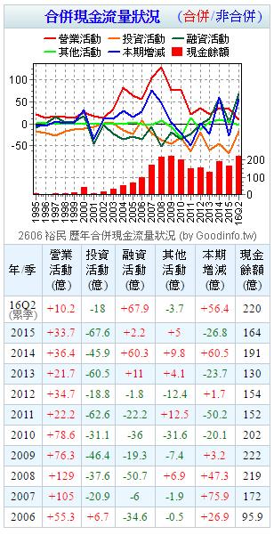理財筆記 - 裕民 (2606) 散裝現貨船產業龍頭股 遠東集團
