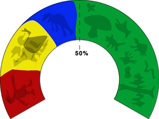 Red, yellow, blue and (bigger than these three put together) green blocs of a horseshoe, each with a cartoon argumentative person or two, except for the green which has cartoon shapes that might represent many different lifeforms, if you squinted.