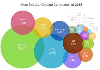 Most-Popular-Coding-language-of-2015