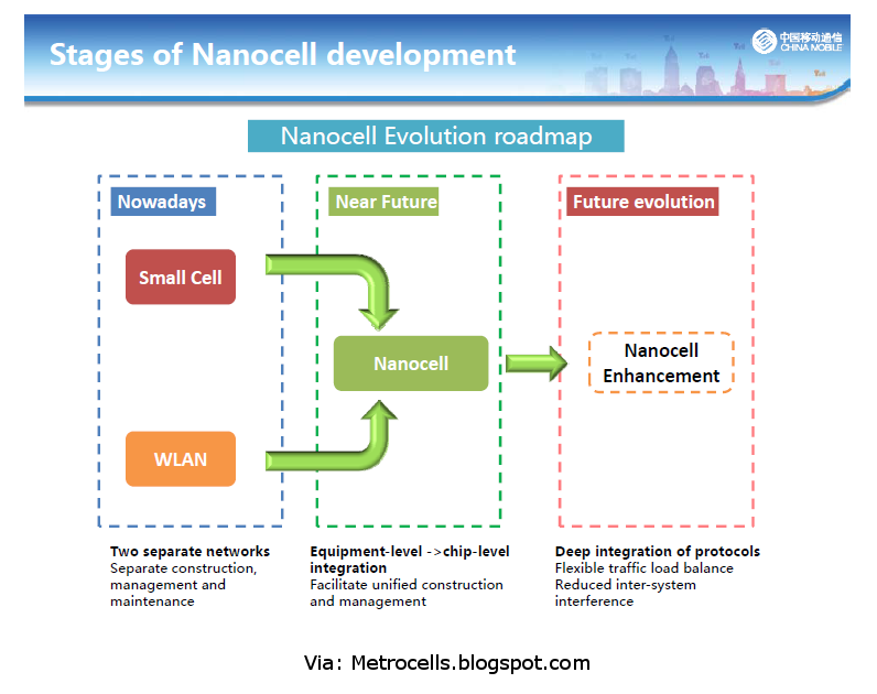 3G4G Small Cells Blog: China Mobile's Nanocell