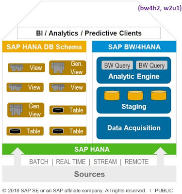 SAP HANA, Data Warehousing, SAP HANA Certifications, SAP HANA Study Materials, SAP HANA Tutorials and Materials