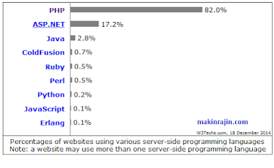PHP terkenal