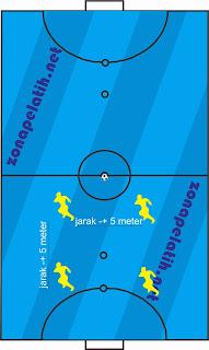 Prinsip Bertahan dalam Permainan Futsal dan Sepakbola
