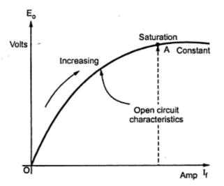Voltage Regulation of Synchronous Machine Alternator by EMF
