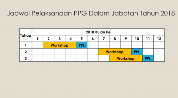 Jadwal Peleksanaan PPGJ Tahun 2018