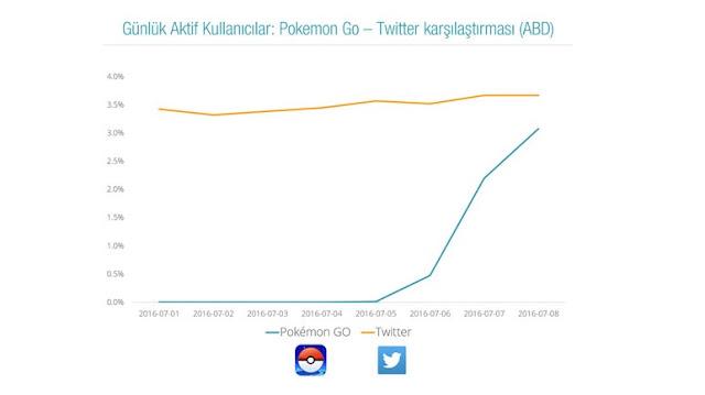 pokemon-go-twitter-gunluk-aktif-kullanici-karsilastirmasi