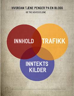 Innhold, Trafikk og Inntektskilder