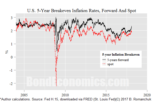 Chart: U.S. Breakeven Inflation, Spot and Forward