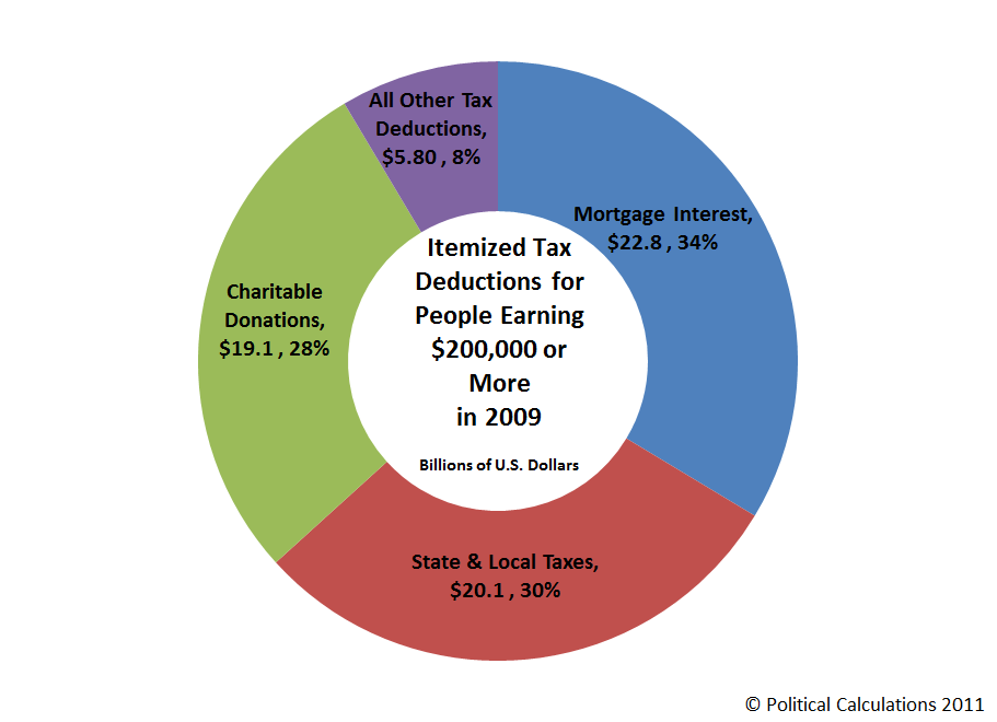 Itemized Tax Deductions for People Earning $200,000 or More in 2009