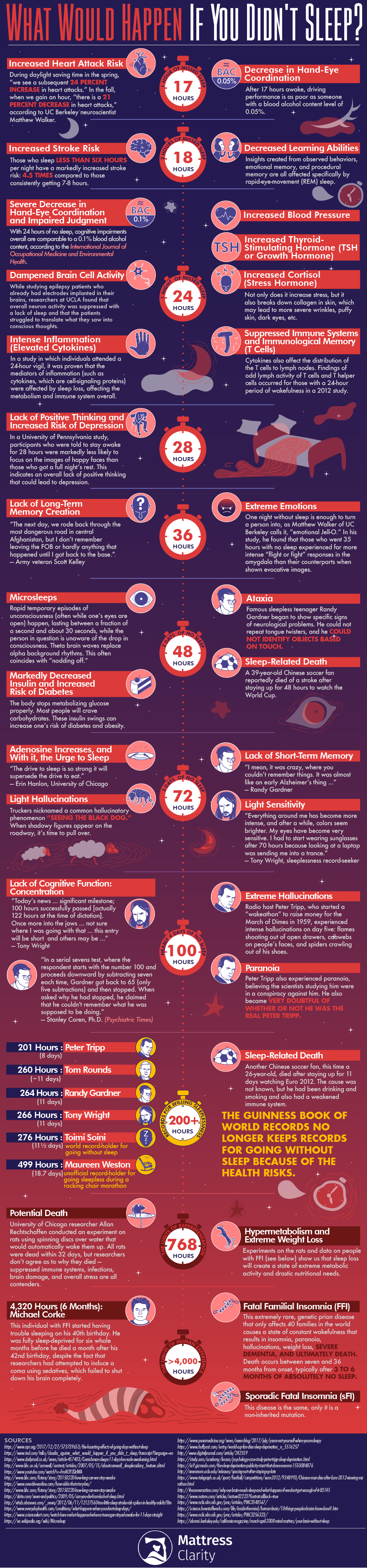What Would Happen If You Didn't Sleep? #infographic