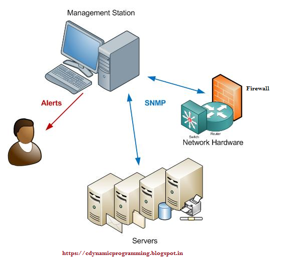 Computer science geek zone simple network management protocol snmp is nothing more than a standard language that computers use to control each other and report important information its advantage today is that a very publicscrutiny Choice Image