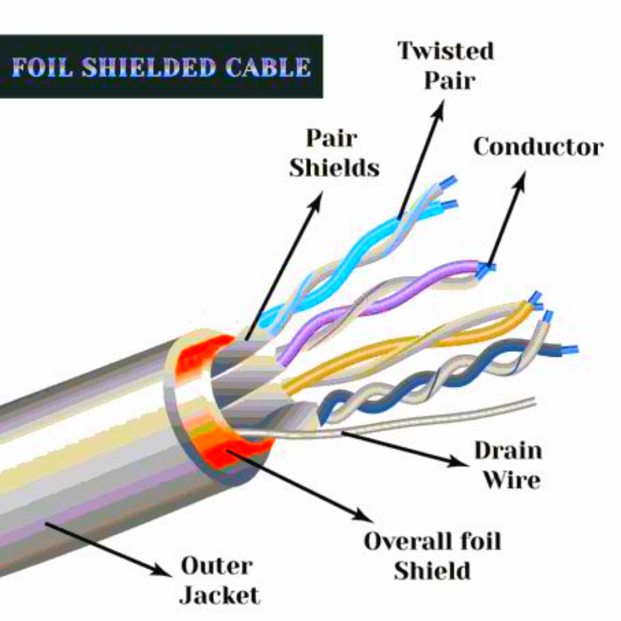 COMPUTER TECH AND LANGUAGES: COMMUNICATION MEDIA,TWISTED PAIR CABLE ...