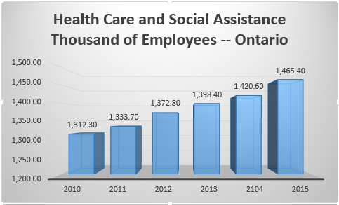 Health care employees 2010-2015