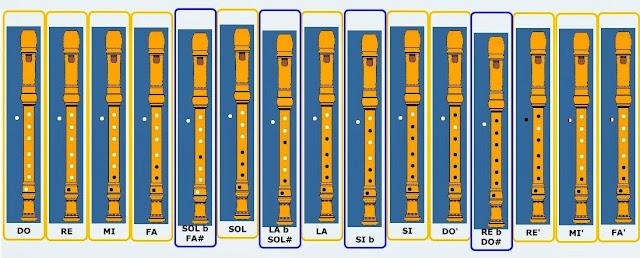 http://www.xtec.cat/~dmarchan/flauta/digit/digit.htm