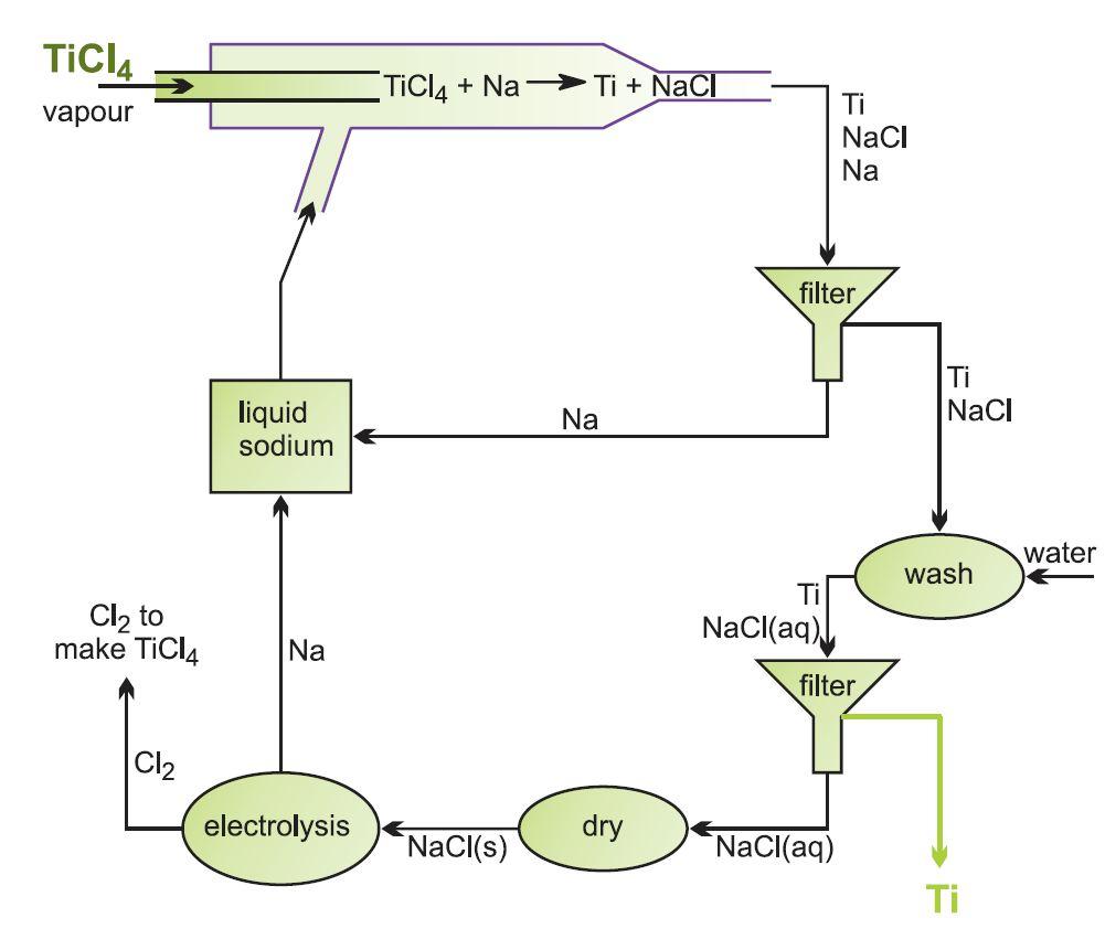 Karya Ilmiah Kimia Dalam Pembuatan Metode Ilmiah Susunan Karya Tulis Ilmiah Idscribd Percobaan Sainskarya Ilmiahmenghitung Cepat Dan Semua Tentang Sains