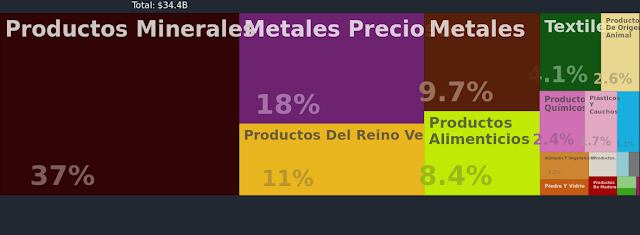 Principales exportaciones de Perú