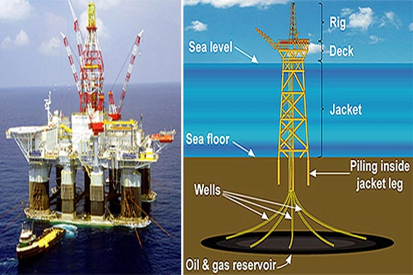 Design Of Offshore Structures And Types Of Offshore Oil