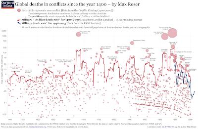 https://www.vox.com/2015/6/23/8832311/war-casualties-600-years