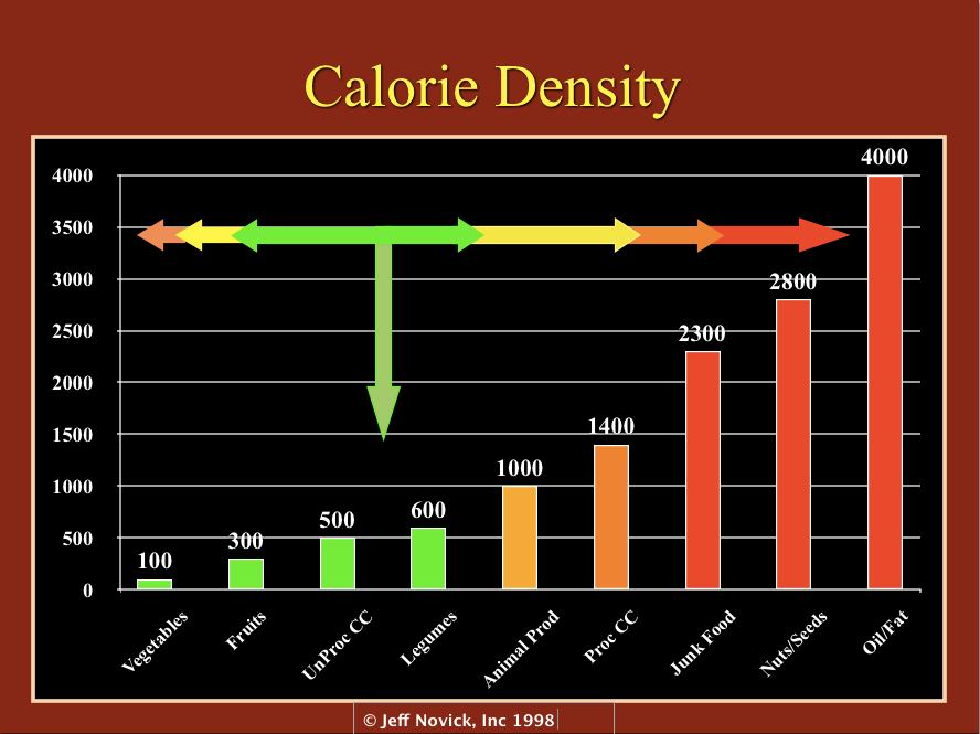 Defining Powerhouse Fruits and Vegetables: A Nutrient Density Approach