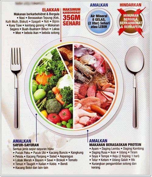 Beberapa Panduan Lengkap Diet DEBM Untuk Pemula