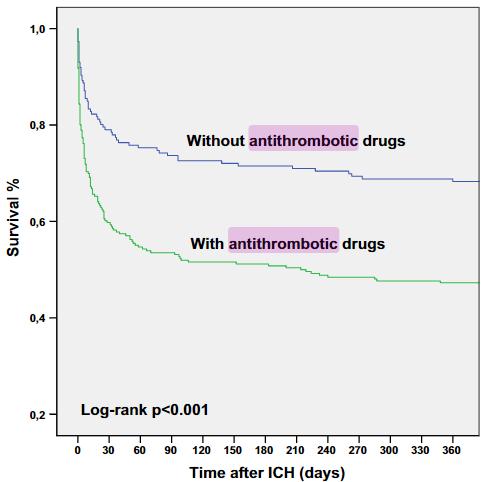 図:抗血栓薬と脳内出血死亡率
