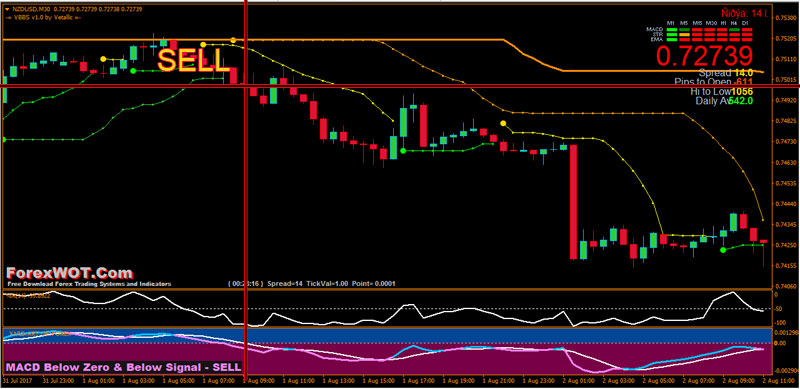 Forex-BBands-Stop-MACD-BUY