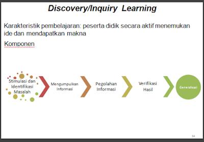 Penggunaan Video Discovery Dalam Pembelajaran Model Pembelajaran Penemuan Discovery Learning Discovery Terjadi Bila Individu Terlibatterutama Dalam Penggunaan