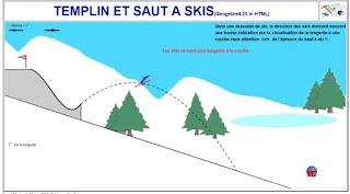http://dmentrard.free.fr/GEOGEBRA/Maths/mathsport/Sautski.html