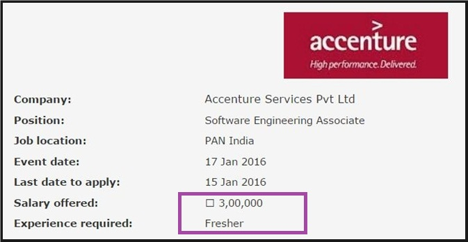 Accenture Freshers Off-Campus as Entry Level Software