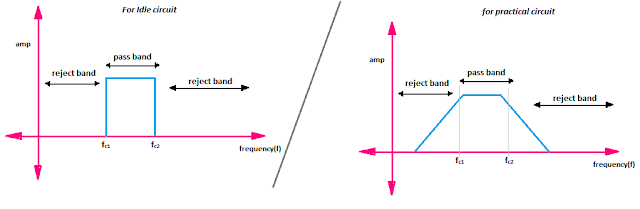 band pass filter frequency response spectrum