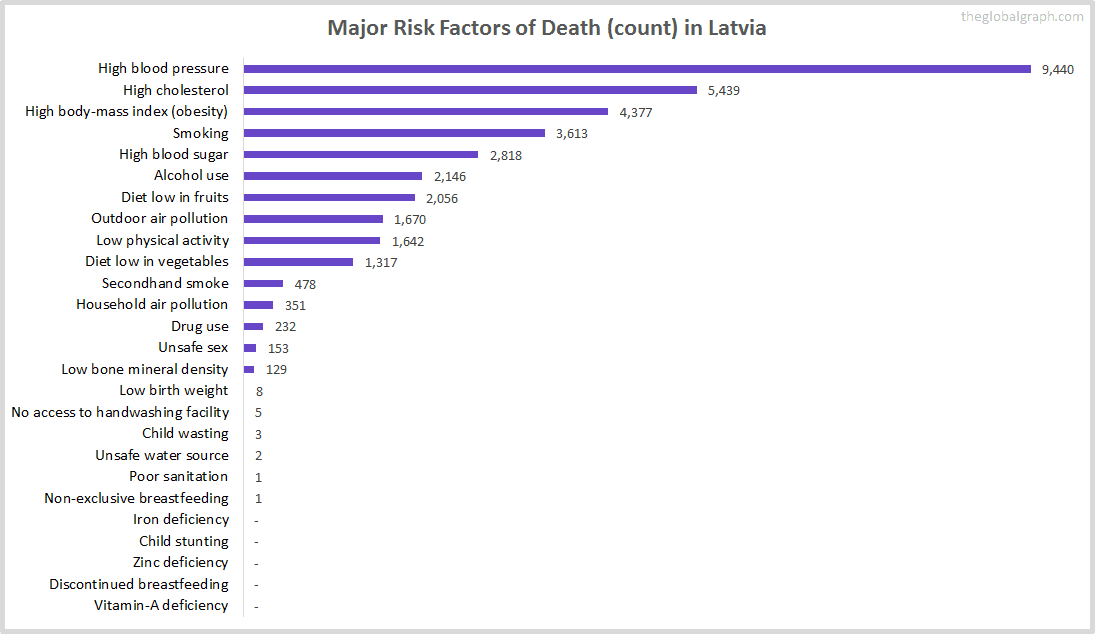 Major Cause of Deaths in Latvia (and it's count)