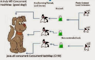 ConcurrentHashMap, Hashtable and Synchronized Map in Java