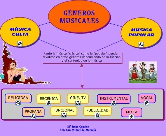 HISTORIA DE LA MUSICA: GÉNEROS MUSICALES