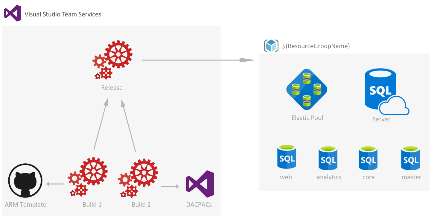 Azure sql database deployment task in vsts to create the 4 sitecore 0 prerequisites malvernweather Gallery